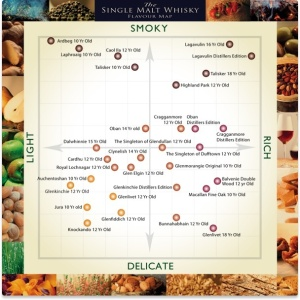 The Single Malt Whisky Flavour Map